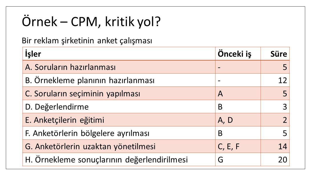 Örnek – CPM, kritik yol? Bir reklam şirketinin anket çalışması İşlerÖnceki işSüre A. Soruların hazırlanması-5 B. Örnekleme planının hazırlanması-12 C.