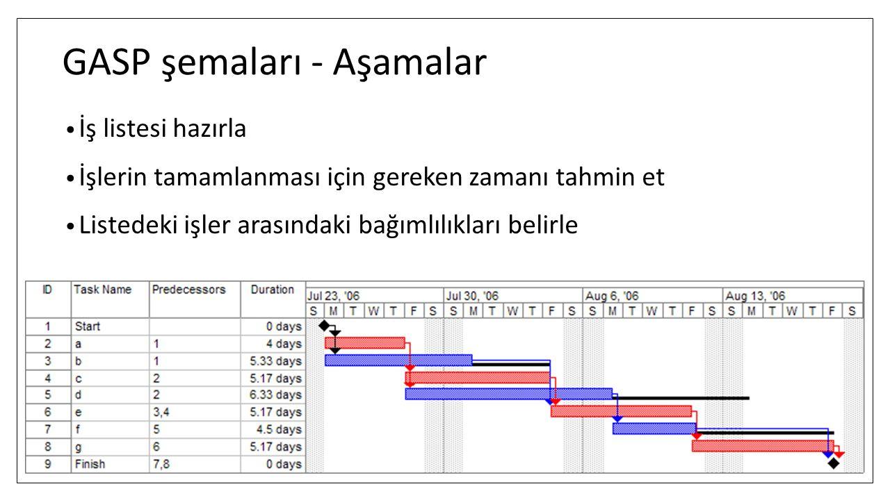 GASP şemaları - Aşamalar İş listesi hazırla İşlerin tamamlanması için gereken zamanı tahmin et Listedeki işler arasındaki bağımlılıkları belirle