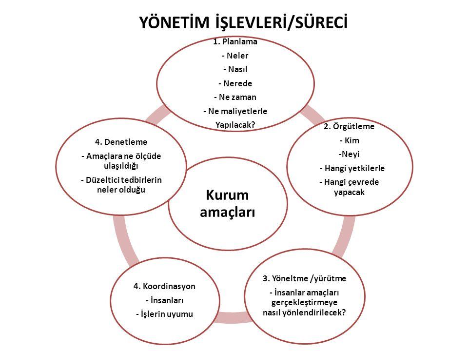 YÖNETİM İŞLEVLERİ/SÜRECİ Kurum amaçları 1.