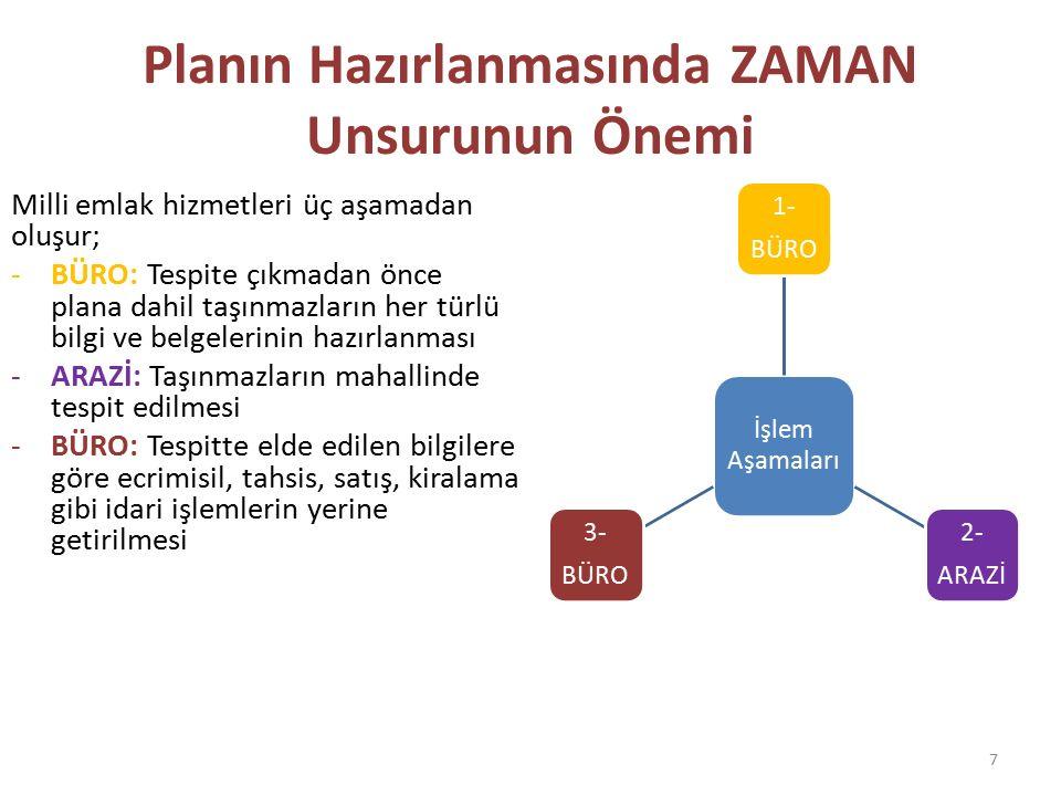 Planın Hazırlanmasında ZAMAN Unsurunun Önemi Milli emlak hizmetleri üç aşamadan oluşur; -BÜRO: Tespite çıkmadan önce plana dahil taşınmazların her tür