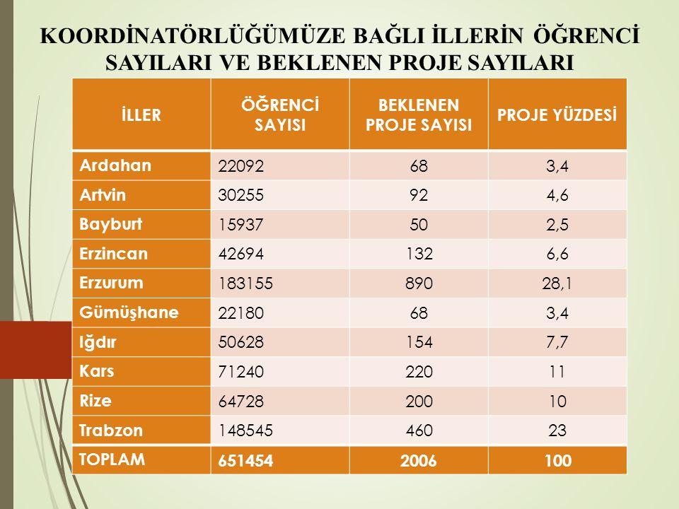 KOORDİNATÖRLÜĞÜMÜZE BAĞLI İLLERİN ÖĞRENCİ SAYILARI VE BEKLENEN PROJE SAYILARI İLLER ÖĞRENCİ SAYISI BEKLENEN PROJE SAYISI PROJE YÜZDESİ Ardahan 22092683,4 Artvin 30255924,6 Bayburt 15937502,5 Erzincan 426941326,6 Erzurum 18315589028,1 Gümüşhane 22180683,4 Iğdır 506281547,7 Kars 7124022011 Rize 6472820010 Trabzon 14854546023 TOPLAM 6514542006100