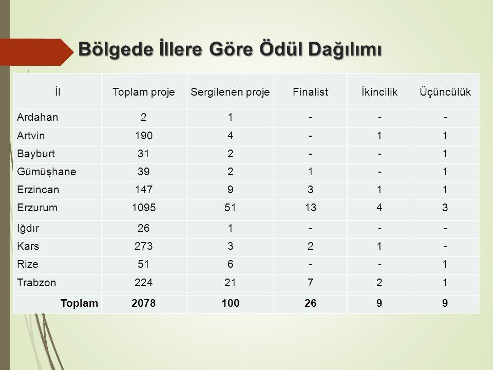 Bölgede İllere Göre Ödül Dağılımı İlToplam projeSergilenen projeFinalistİkincilikÜçüncülük Ardahan21--- Artvin1904-11 Bayburt312--1 Gümüşhane3921-1 Erzincan1479311 Erzurum1095511343 Iğdır261--- Kars273321- Rize516--1 Trabzon22421721 Toplam20781002699