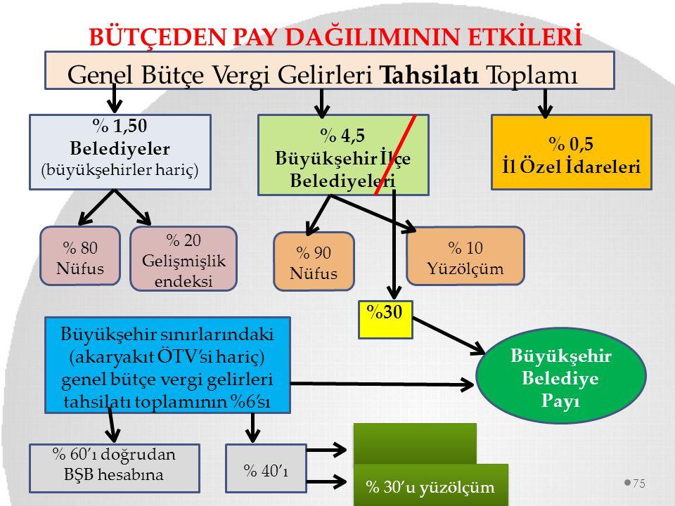 BÜTÇEDEN PAY DAĞILIMININ ETKİLERİ Dr.Ahmet OZANSOY 75 % 1,50 Belediyeler (büyükşehirler hariç) % 4,5 Büyükşehir İlçe Belediyeleri % 0,5 İl Özel İdarel