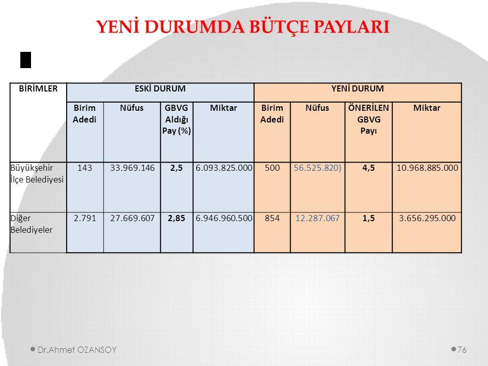 YENİ DURUMDA BÜTÇE PAYLARI Dr.Ahmet OZANSOY76 BİRİMLERESKİ DURUMYENİ DURUM Birim Adedi NüfusGBVG Aldığı Pay (%) MiktarBirim Adedi NüfusÖNERİLEN GBVG P