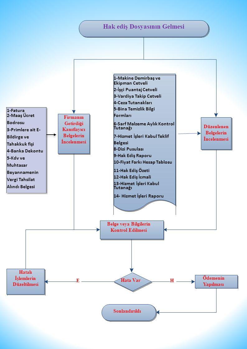 Firmanın Getirdiği Kanıtlayıcı Belgelerin İncelenmesi Hatalı İşlemlerin Düzeltilmesi Düzenlenen Belgelerin İncelenmesi Belge veya Bilgilerin Kontrol Edilmesi Ödemenin Yapılması Hak ediş Dosyasının Gelmesi E Hata Var H Sonlandırıldı 1-Makine Demirbaş ve Ekipman Cetveli 2-İşçi Puantaj Cetveli 3-Vardiya Takip Cetveli 4-Ceza Tutanakları 5-Bina Temizlik Bilgi Formları 6-Sarf Malzeme Aylık Kontrol Tutanağı 7-Hizmet İşleri Kabul Teklif Belgesi 8-Dizi Pusulası 9-Hak Ediş Raporu 10-Fiyat Farkı Hesap Tablosu 11-Hak Ediş Özeti 12-Hak Ediş İcmali 13-Hizmet İşleri Kabul Tutanağı 14- Hizmet İşleri Raporu
