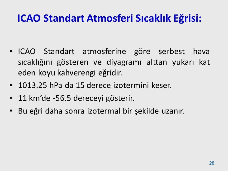 ICAO Standart atmosferine göre serbest hava sıcaklığını gösteren ve diyagramı alttan yukarı kat eden koyu kahverengi eğridir. 1013.25 hPa da 15 derece