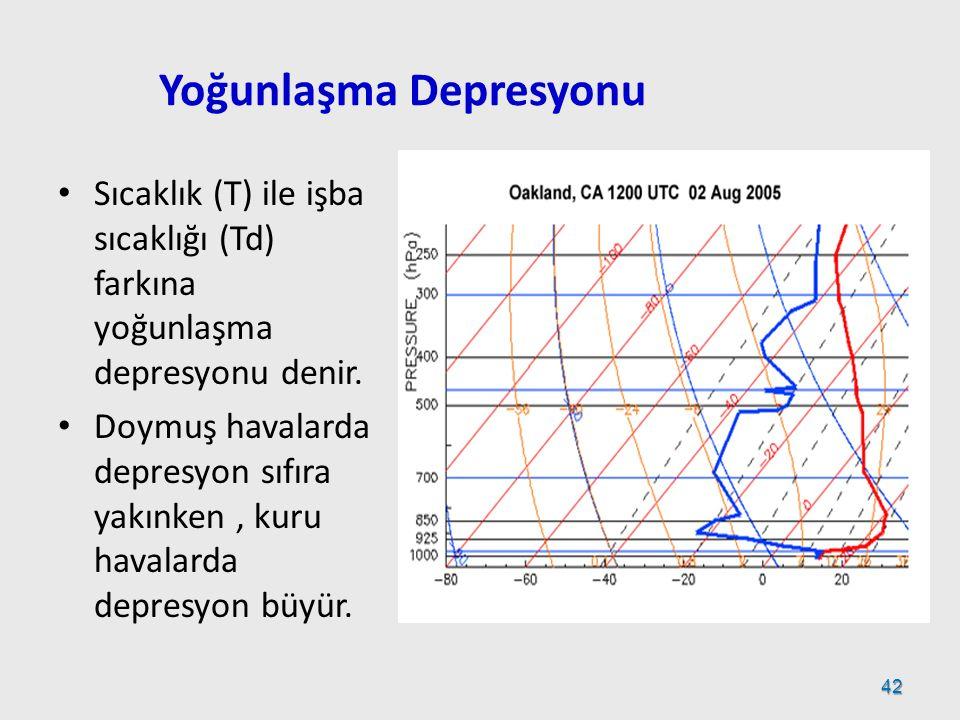 Yoğunlaşma Depresyonu Sıcaklık (T) ile işba sıcaklığı (Td) farkına yoğunlaşma depresyonu denir. Doymuş havalarda depresyon sıfıra yakınken, kuru haval