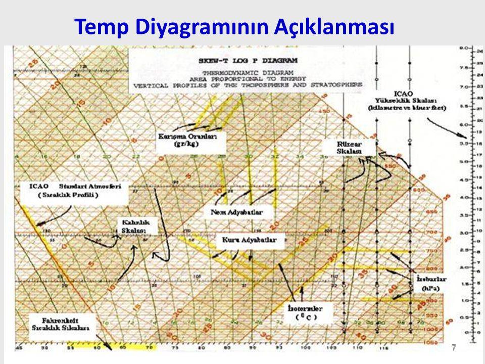 ICAO Standart atmosferine göre serbest hava sıcaklığını gösteren ve diyagramı alttan yukarı kat eden koyu kahverengi eğridir.