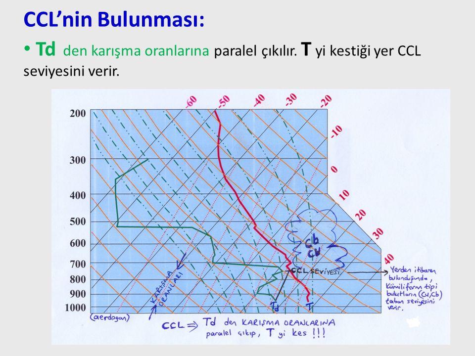 Td den karışma oranlarına paralel çıkılır. T yi kestiği yer CCL seviyesini verir. 71 CCL'nin Bulunması: