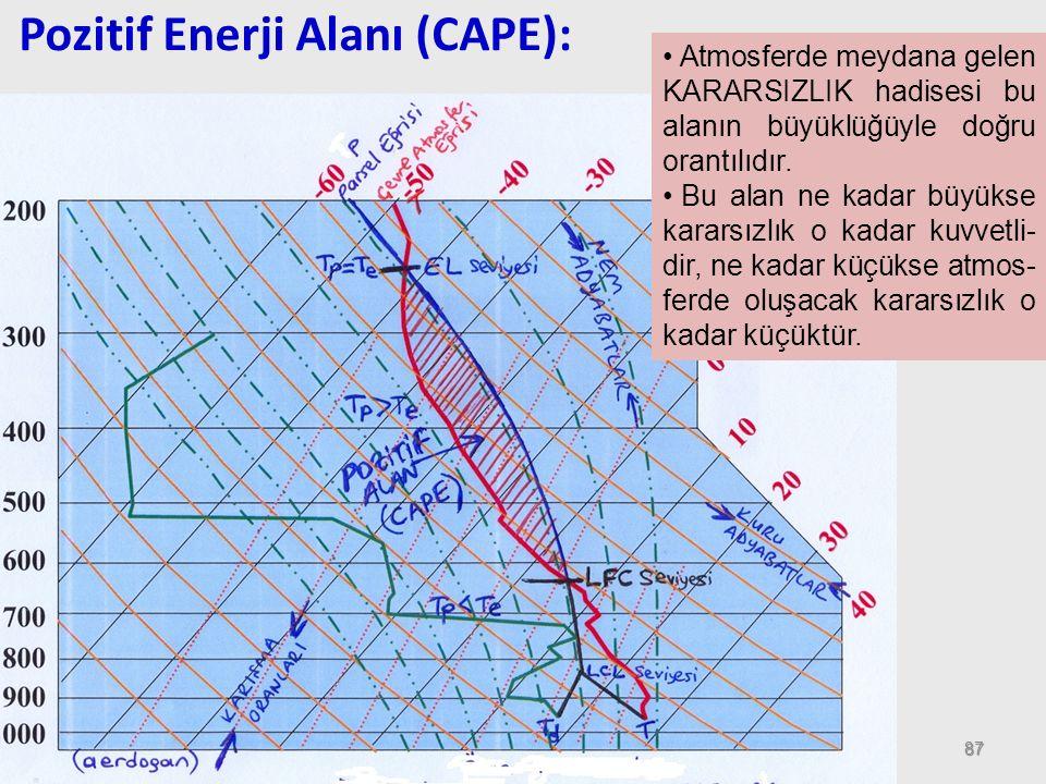 87 Pozitif Enerji Alanı (CAPE): Atmosferde meydana gelen KARARSIZLIK hadisesi bu alanın büyüklüğüyle doğru orantılıdır. Bu alan ne kadar büyükse karar