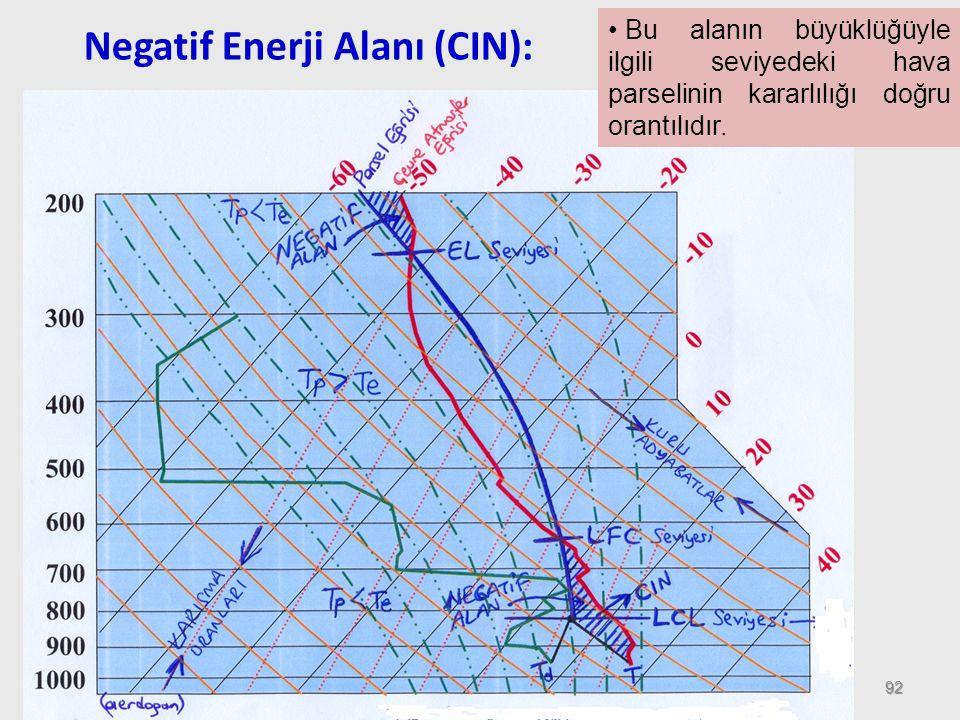 92 Negatif Enerji Alanı (CIN): Bu alanın büyüklüğüyle ilgili seviyedeki hava parselinin kararlılığı doğru orantılıdır.