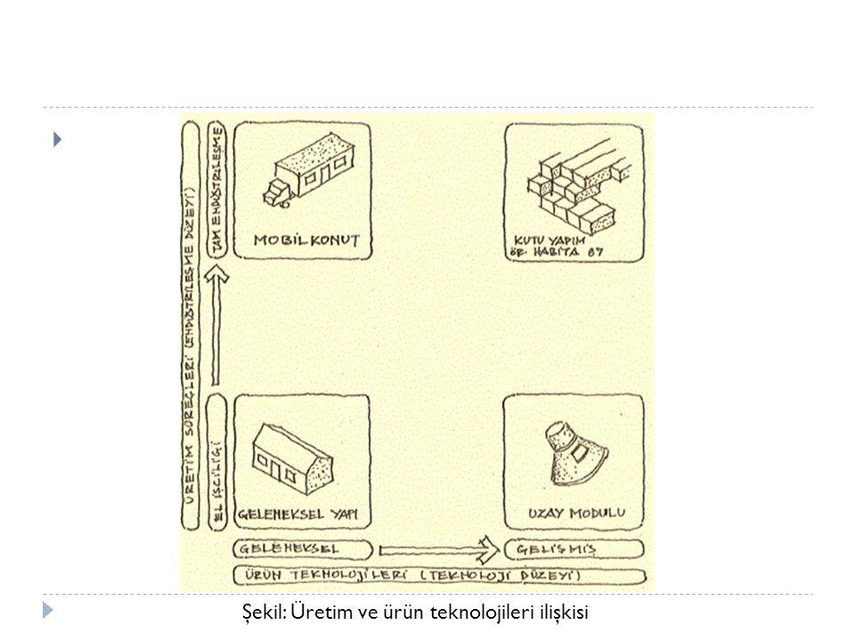 Şekil: Üretim ve ürün teknolojileri ilişkisi