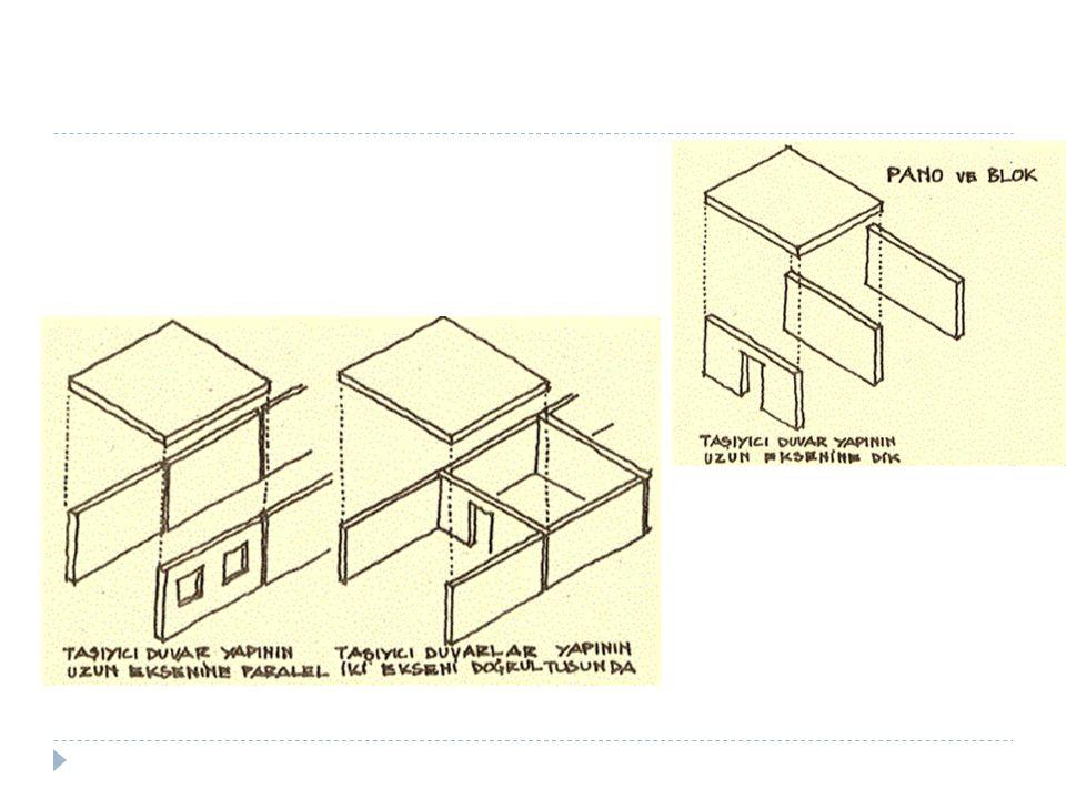 3) Kutu (hücre) sistemle yapım: Duvar vE döşemeleri ile bütün olarak üretilen kutuların, hem mekan sınırladıkları (bir mekan birikimi veya tüm yapı birikimi) hem de taşıyıcılık yaptıkları sistemler.