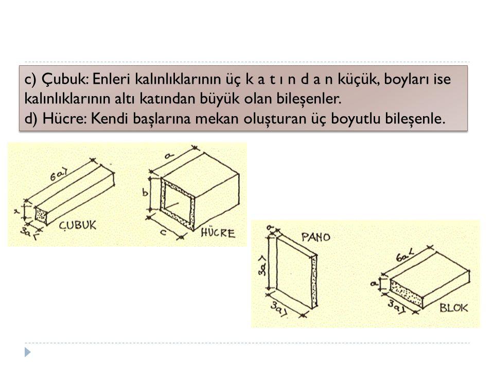 c) Çubuk: Enleri kalınlıklarının üç k a t ı n d a n küçük, boyları ise kalınlıklarının altı katından büyük olan bileşenler. d) Hücre: Kendi başlarına