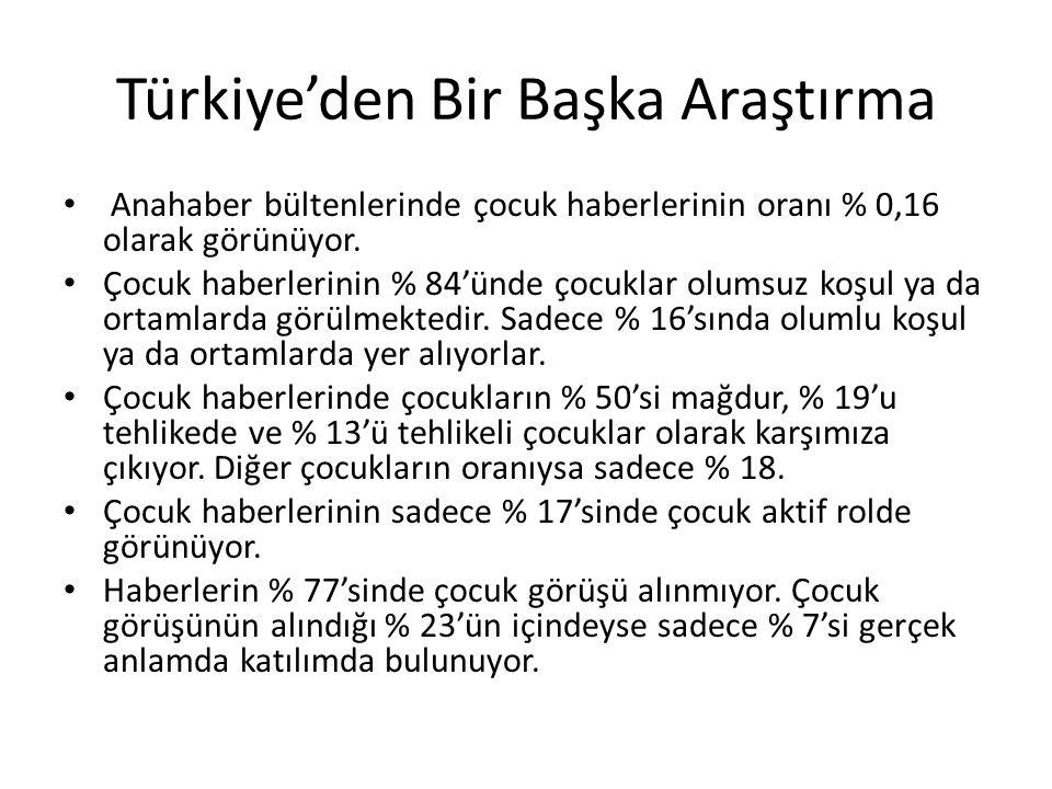 Türkiye'den Bir Başka Araştırma Anahaber bültenlerinde çocuk haberlerinin oranı % 0,16 olarak görünüyor. Çocuk haberlerinin % 84'ünde çocuklar olumsuz