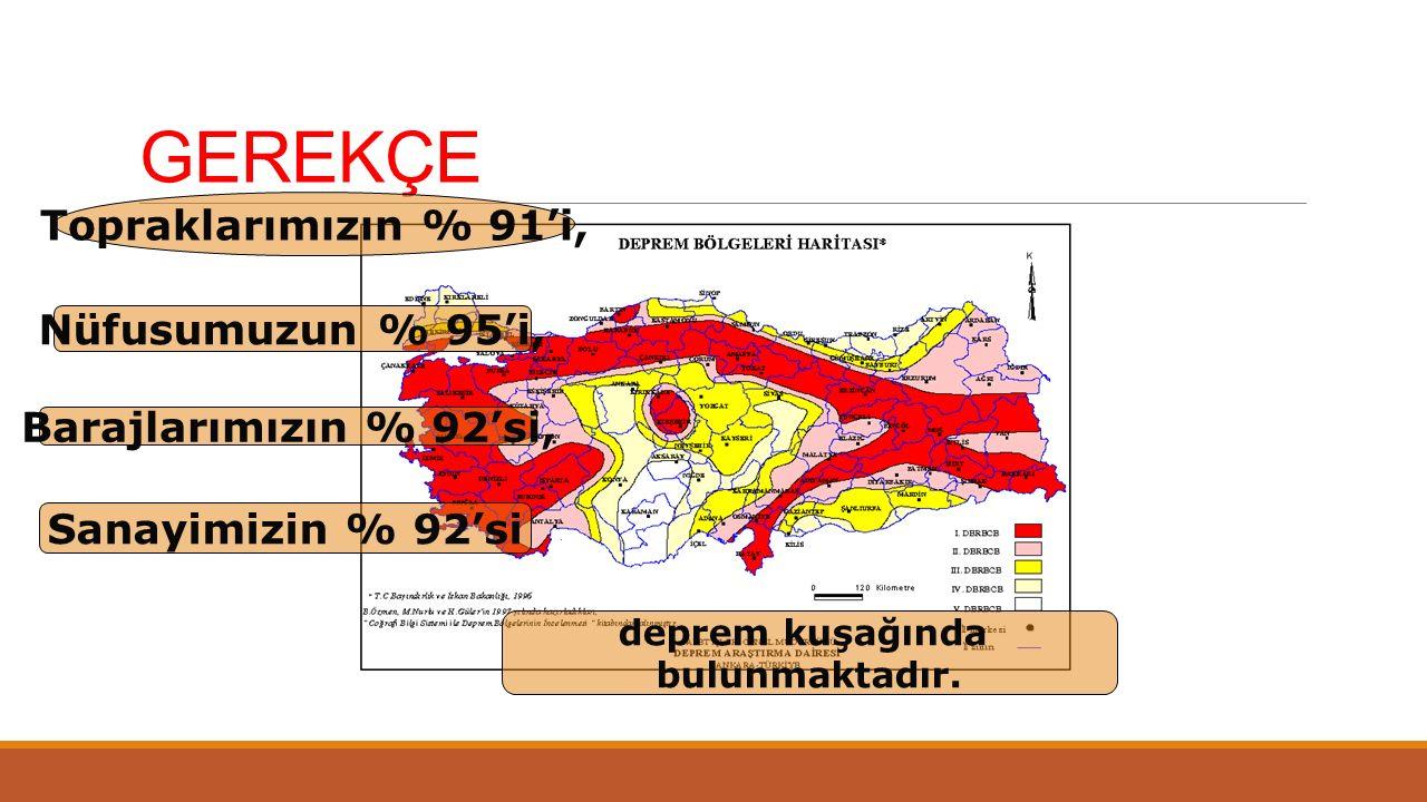 GEREKÇE Topraklarımızın % 91'i, Nüfusumuzun % 95'i, Barajlarımızın % 92'si, Sanayimizin % 92'si deprem kuşağında bulunmaktadır.