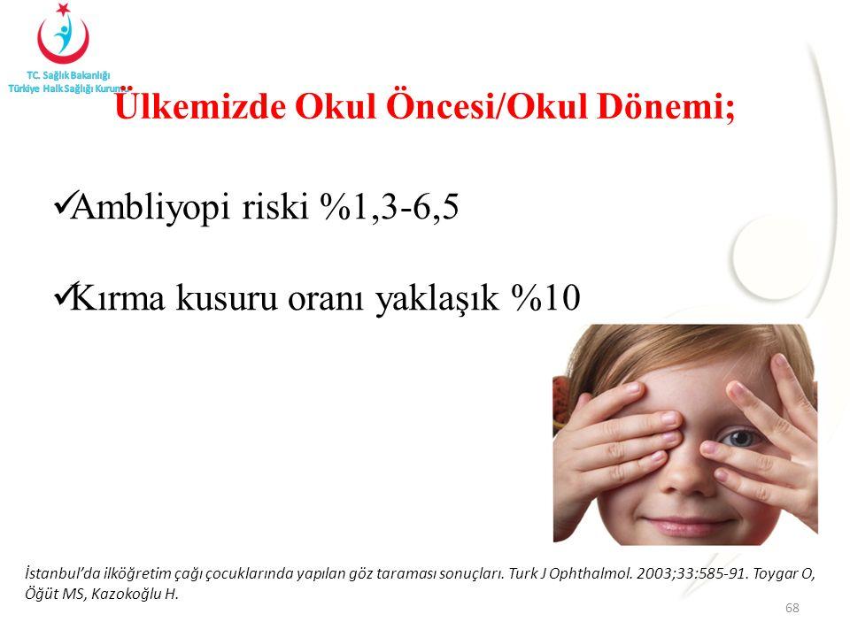 Ambliyopi riski %1,3-6,5. Kırma kusuru oranı yaklaşık %10 68 Ülkemizde Okul Öncesi/Okul Dönemi; İstanbul'da ilköğretim çağı çocuklarında yapılan göz t
