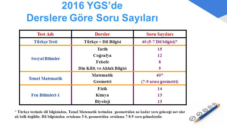 2016 YGS'de Derslere Göre Soru Sayıları Test Adı Dersler Soru Sayıları Türkçe TestiTürkçe + Dil Bilgisi40 (5-7 Dil bilgisi)* Sosyal Bilimler Tarih Coğ