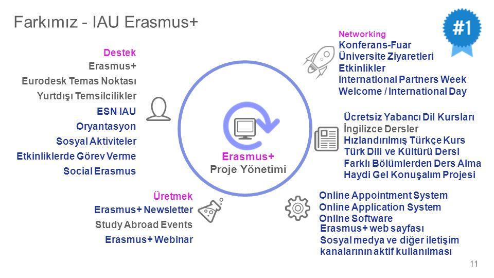 Farkımız - IAU Erasmus+ Erasmus+ Proje Yönetimi Üretmek Erasmus+ Newsletter Study Abroad Events Erasmus+ Webinar Erasmus+ web sayfası Sosyal medya ve