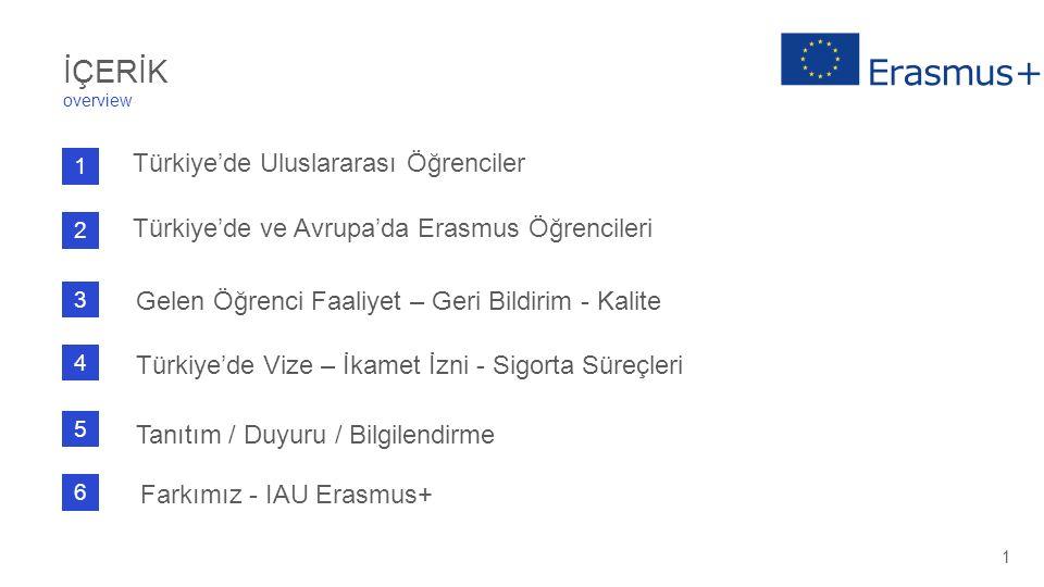 1 Türkiye'de Uluslararası Öğrenciler 2 Türkiye'de ve Avrupa'da Erasmus Öğrencileri 6 Farkımız - IAU Erasmus+ İÇERİK overview 1 4 Türkiye'de Vize – İka