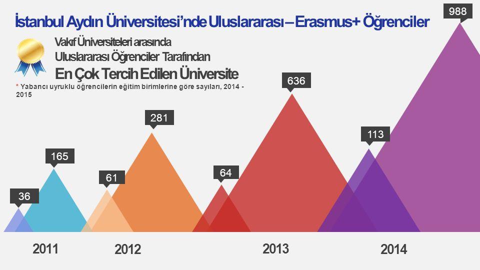 2011 2012 2013 2014 165 61 281 36 64 636 988 113 İstanbul Aydın Üniversitesi'nde Uluslararası – Erasmus+ Öğrenciler * Yabancı uyruklu öğrencilerin eği
