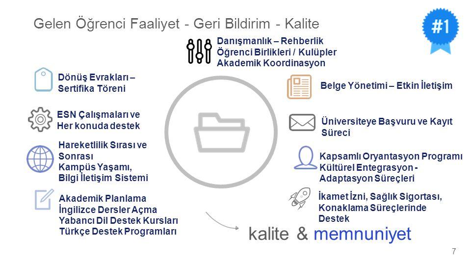 Gelen Öğrenci Faaliyet - Geri Bildirim - Kalite kalite & memnuniyet Danışmanlık – Rehberlik Öğrenci Birlikleri / Kulüpler Akademik Koordinasyon Kapsam