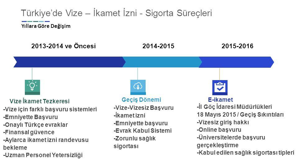 Türkiye'de Vize – İkamet İzni - Sigorta Süreçleri Yıllara Göre Değişim 2013-2014 ve Öncesi 2014-2015 2015-2016 Vize İkamet Tezkeresi -Vize için farklı