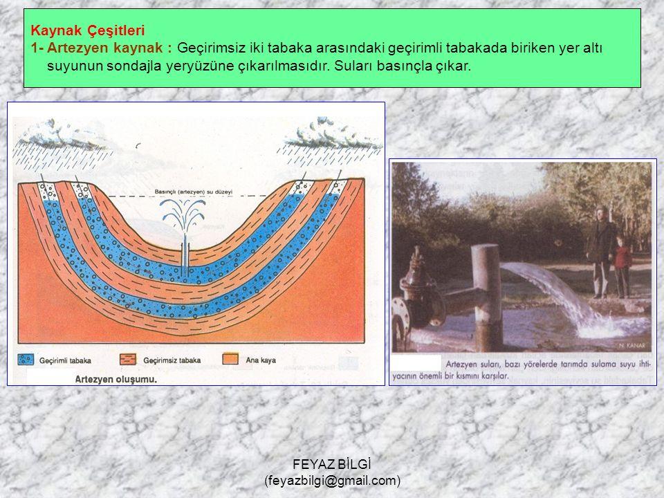 FEYAZ BİLGİ (feyazbilgi@gmail.com) Yer Altı Suyu Yağmur ve eriyen kar sularının yeraltına sızarak geçirimli tabakalarda birikmesine denir. Karstik sah