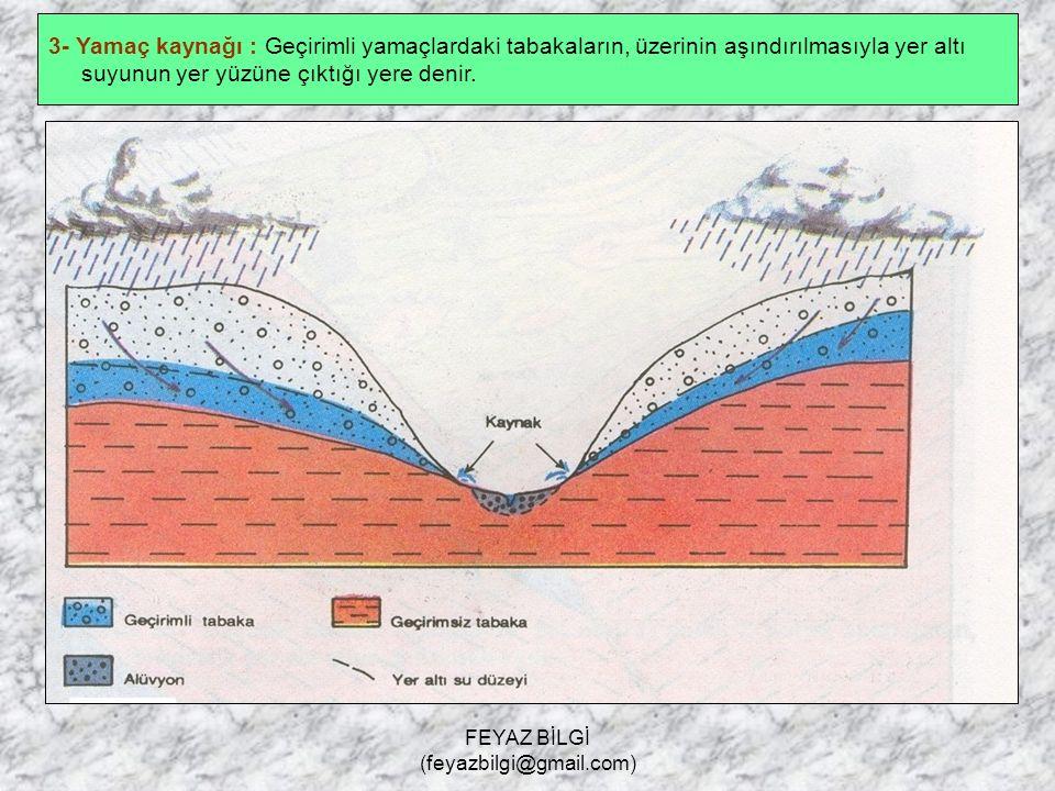 FEYAZ BİLGİ (feyazbilgi@gmail.com) 2- Karstik ( voklüz ) kaynak : Kalkerli arazilerde oluşan yer altı suyunun, yer yüzüne çıktığı yere denir.