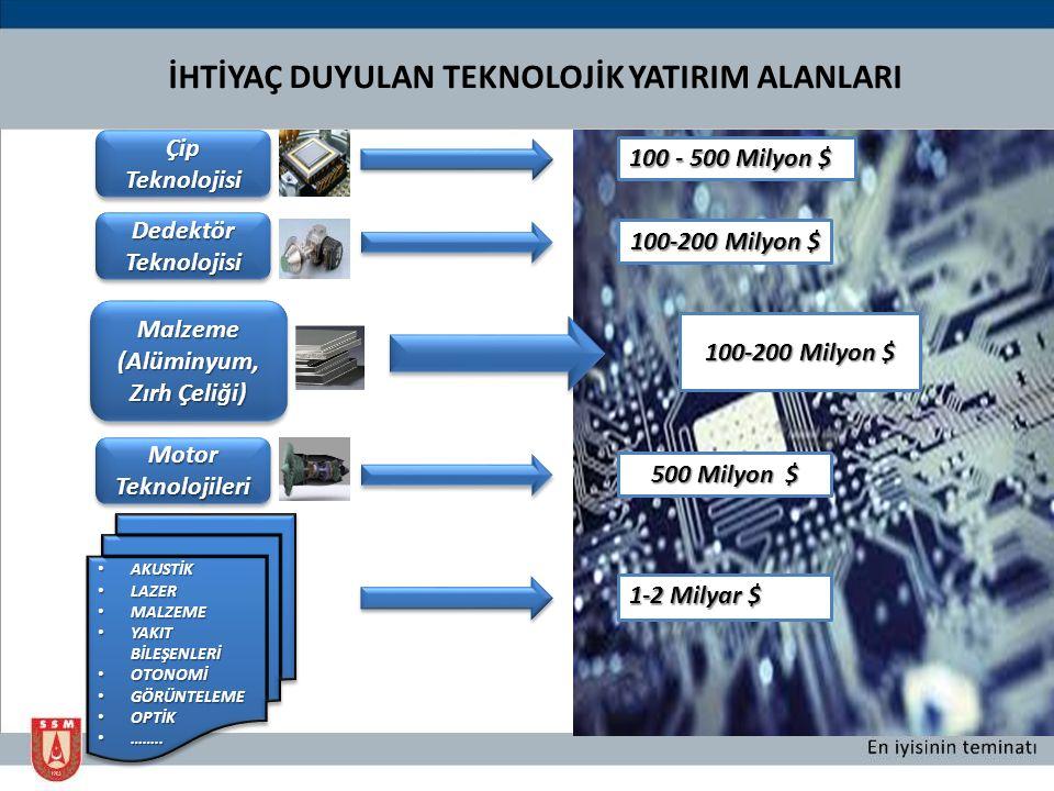 İHTİYAÇ DUYULAN TEKNOLOJİK YATIRIM ALANLARI ÇipTeknolojisiÇipTeknolojisi 100 - 500 Milyon $ DedektörTeknolojisiDedektörTeknolojisi 100-200 Milyon $ Ma