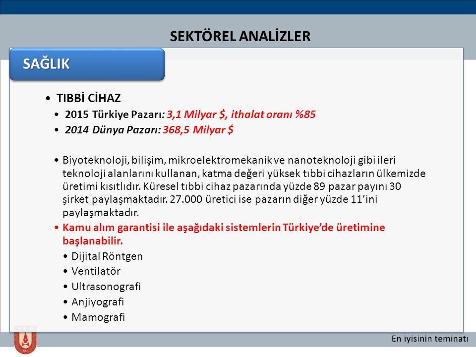 Türkiye'nin Güçlü Yönleri TIBBİ CİHAZ 2015 Türkiye Pazarı: 3,1 Milyar $, ithalat oranı %85 2014 Dünya Pazarı: 368,5 Milyar $ Biyoteknoloji, bilişim, m