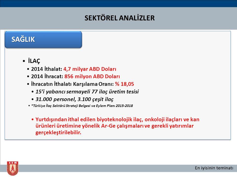 Türkiye'nin Güçlü Yönleri İLAÇ 2014 İthalat: 4,7 milyar ABD Doları 2014 İhracat: 856 milyon ABD Doları İhracatın İthalatı Karşılama Oranı: % 18,05 15'