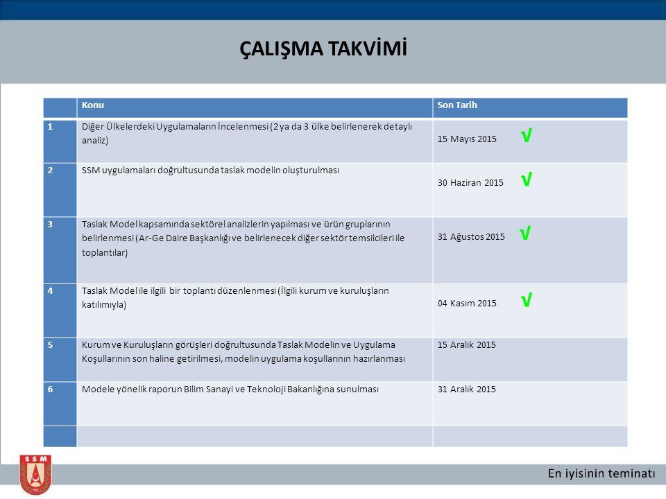 KonuSon Tarih 1 Diğer Ülkelerdeki Uygulamaların İncelenmesi (2 ya da 3 ülke belirlenerek detaylı analiz) 15 Mayıs 2015 √ 2SSM uygulamaları doğrultusun