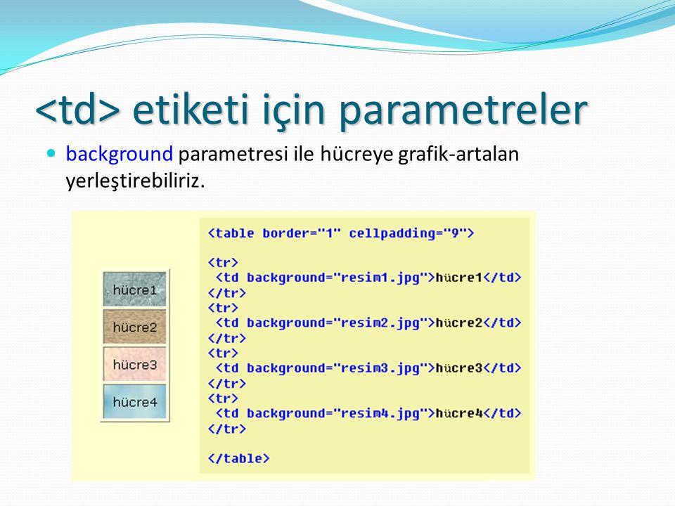 etiketi için parametreler etiketi için parametreler background parametresi ile hücreye grafik-artalan yerleştirebiliriz.