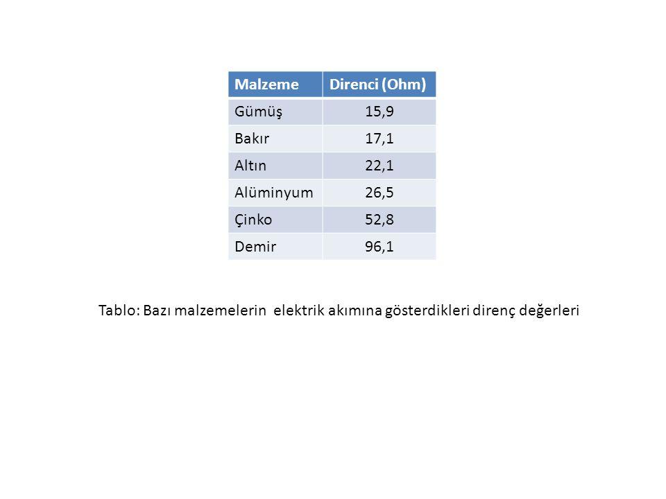 MalzemeDirenci (Ohm) Gümüş15,9 Bakır17,1 Altın22,1 Alüminyum26,5 Çinko52,8 Demir96,1 Tablo: Bazı malzemelerin elektrik akımına gösterdikleri direnç değerleri