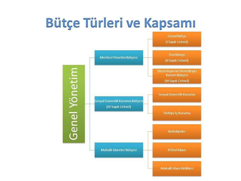Genel Yönetim Merkezi Yönetim Bütçesi Genel Bütçe (I Sayılı Cetvel) Özel Bütçe (II Sayılı Cetvel) Düzenleyici ve Denetleyici Kurum Bütçesi (III Sayılı