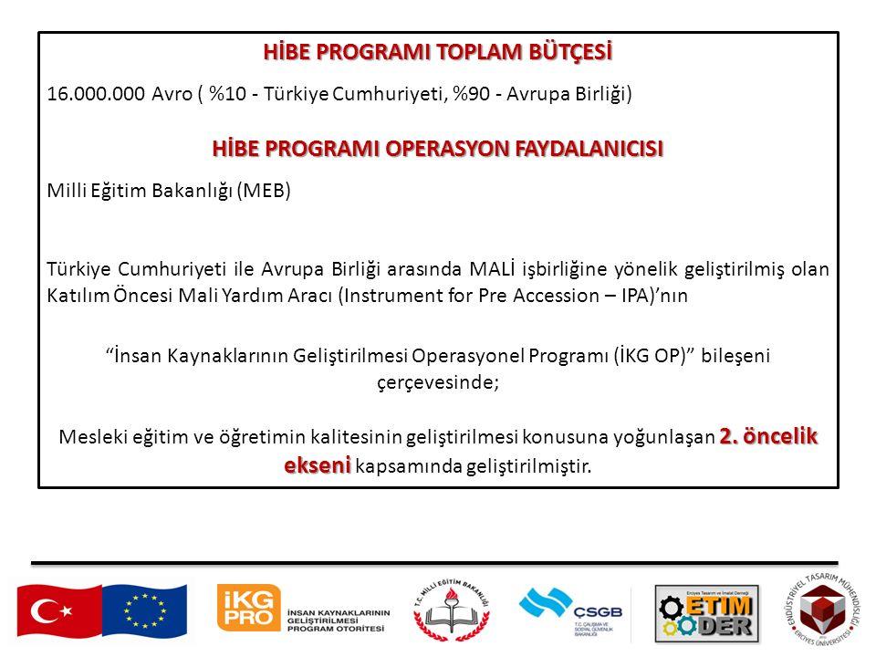 HİBE PROGRAMI TOPLAM BÜTÇESİ 16.000.000 Avro ( %10 - Türkiye Cumhuriyeti, %90 - Avrupa Birliği) HİBE PROGRAMI OPERASYON FAYDALANICISI Milli Eğitim Bakanlığı (MEB) Türkiye Cumhuriyeti ile Avrupa Birliği arasında MALİ işbirliğine yönelik geliştirilmiş olan Katılım Öncesi Mali Yardım Aracı (Instrument for Pre Accession – IPA)'nın İnsan Kaynaklarının Geliştirilmesi Operasyonel Programı (İKG OP) bileşeni çerçevesinde; 2.