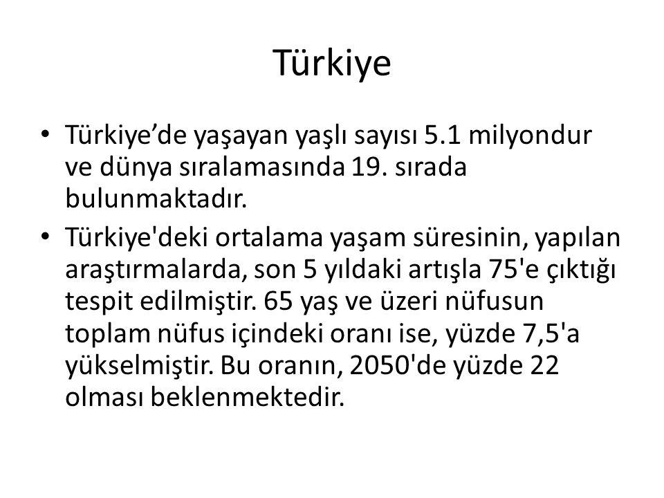 Türkiye Türkiye'de yaşayan yaşlı sayısı 5.1 milyondur ve dünya sıralamasında 19.