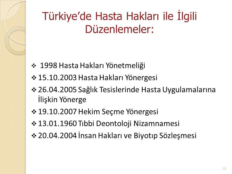 Türkiye'de Hasta Hakları ile İlgili Düzenlemeler:  1998 Hasta Hakları Yönetmeliği  15.10.2003 Hasta Hakları Yönergesi  26.04.2005 Sağlık Tesislerin