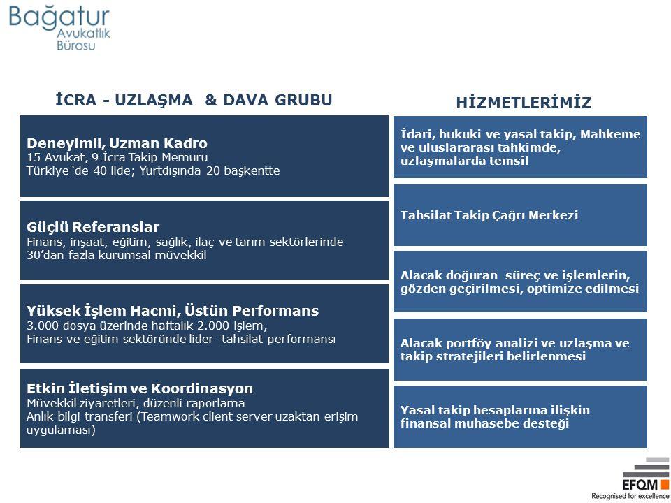 Deneyimli, Uzman Kadro 15 Avukat, 9 İcra Takip Memuru Türkiye 'de 40 ilde; Yurtdışında 20 başkentte Tahsilat Takip Çağrı Merkezi Güçlü Referanslar Fin