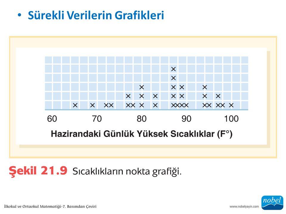 Sürekli Verilerin Grafikleri