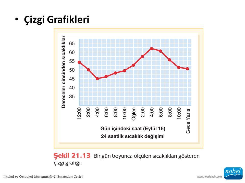 Çizgi Grafikleri