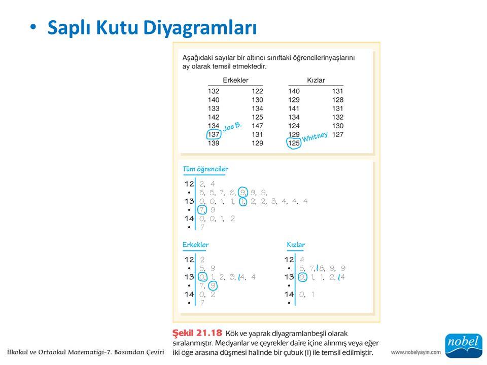 Saplı Kutu Diyagramları