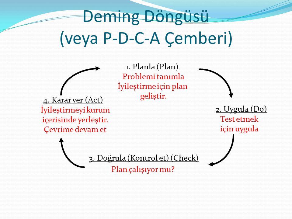 Deming Döngüsü (veya P-D-C-A Çemberi) Problemi tanımla İyileştirme için plan geliştir. Test etmek için uygula Plan çalışıyor mu? İyileştirmeyi kurum i