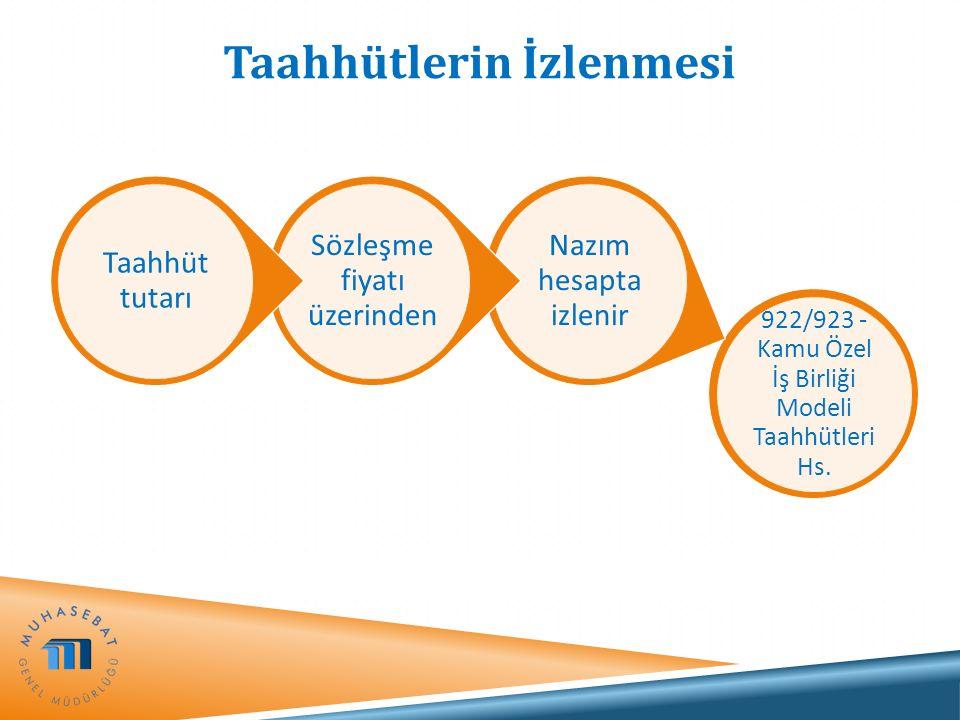 Taahhütlerin İzlenmesi 922/923 - Kamu Özel İş Birliği Modeli Taahhütleri Hs. Nazım hesapta izlenir Sözleşme fiyatı üzerinden Taahhüt tutarı