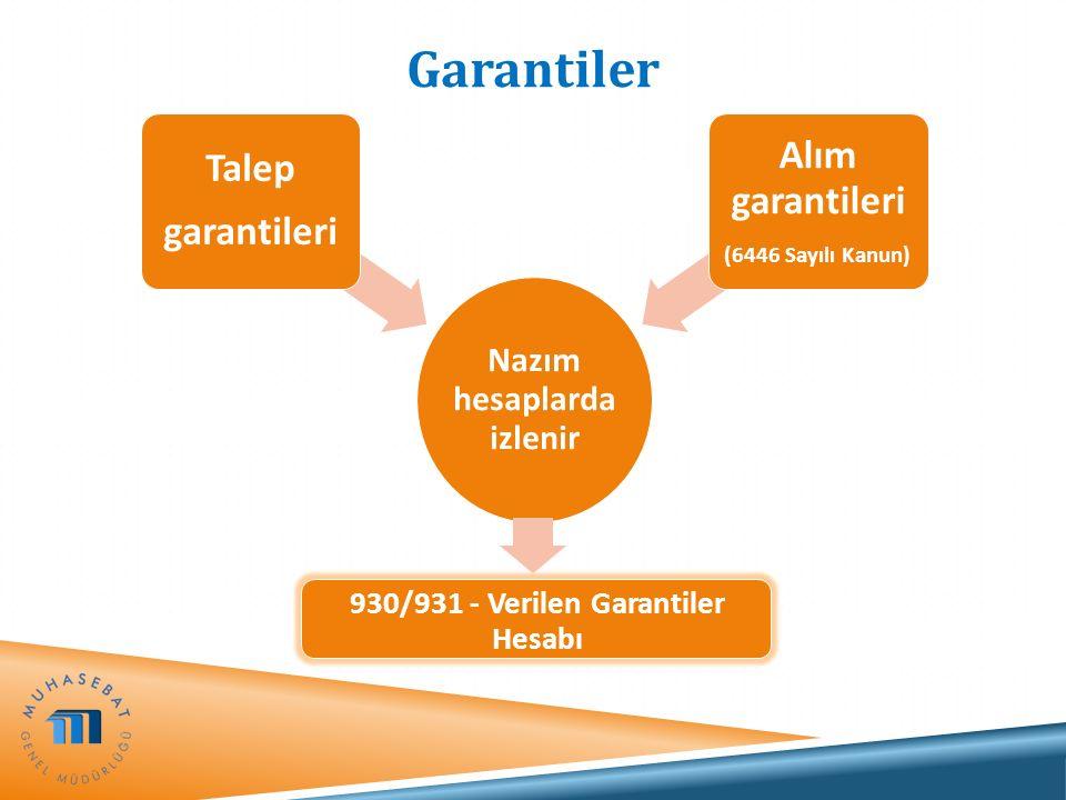 Garantiler Nazım hesaplard a izlenir Talep garantileri Alım garantileri (6446 Sayılı Kanun)