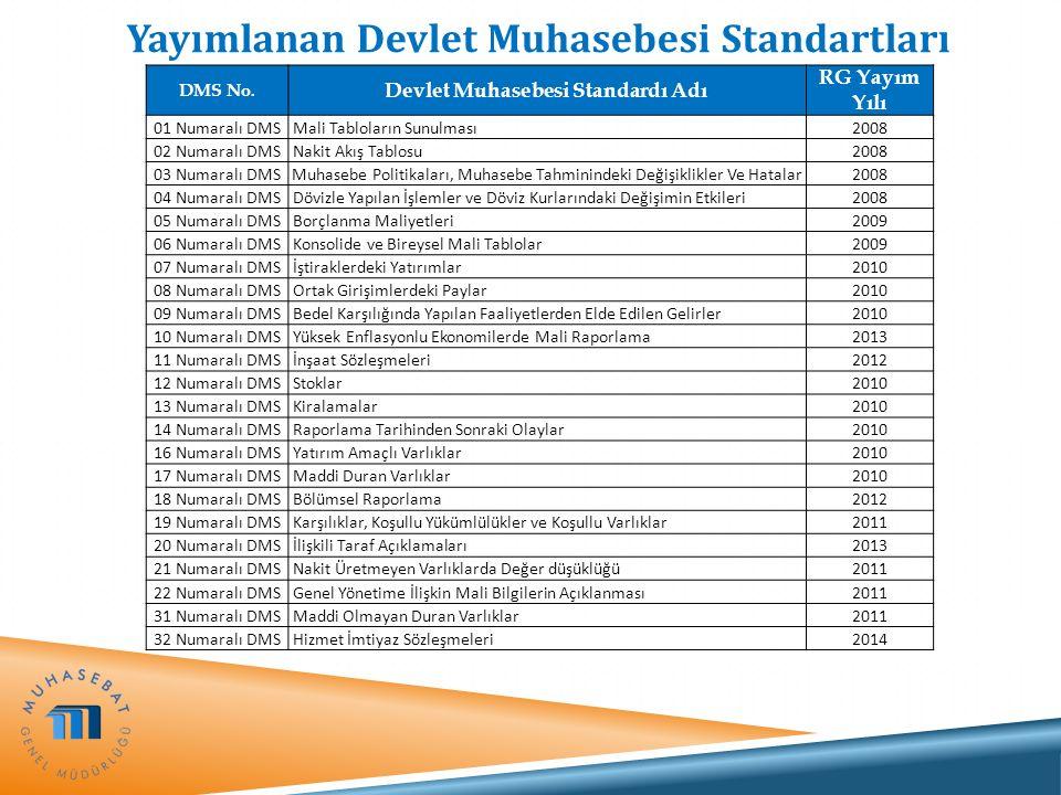 Devlet Muhasebesi Standartlarına Uyum Devlet Muhasebesi Standartları DMS 1 - Mali Tabloların Sunulması DMS 10 - Yüksek Enflasyonlu Ekonomilerde Mali Raporlama DMS 13 - Kiralamalar DMS 32 - Hizmet İmtiyaz Sözleşmeleri Kısmen Uyum Sağlanan Diğer Standartlar
