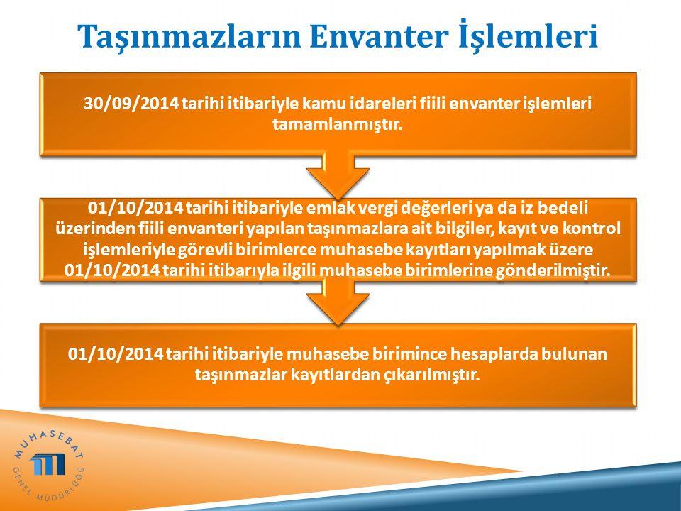Taşınmazların Envanter İşlemleri 01/10/2014 tarihi itibariyle muhasebe birimince hesaplarda bulunan taşınmazlar kayıtlardan çıkarılmıştır. 01/10/2014