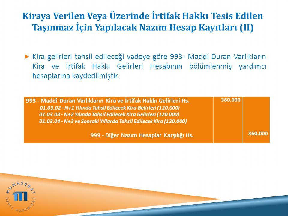 Kiraya Verilen Veya Üzerinde İrtifak Hakkı Tesis Edilen Taşınmaz İçin Yapılacak Nazım Hesap Kayıtları (II)  Kira gelirleri tahsil edileceği vadeye gö