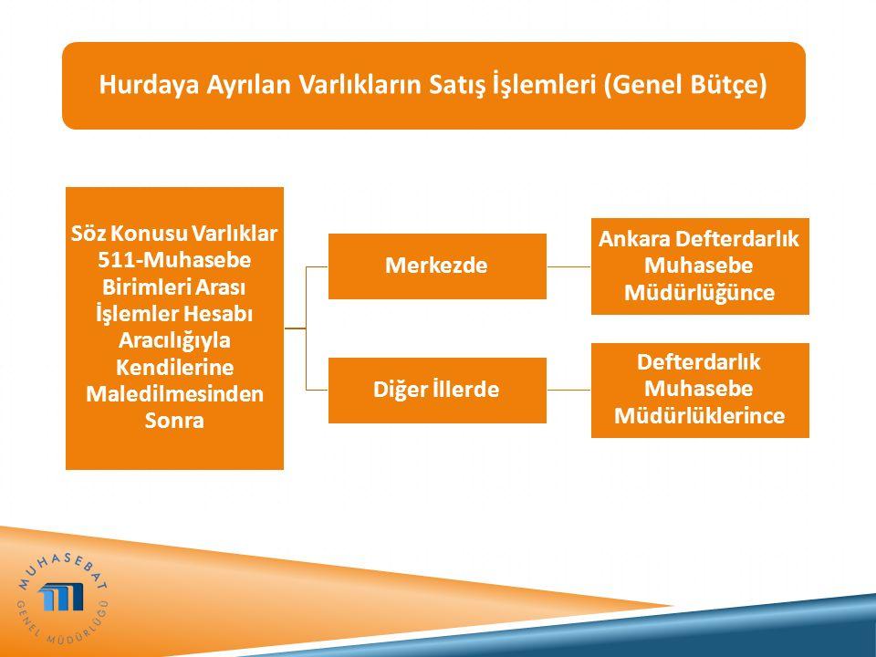 Söz Konusu Varlıklar 511-Muhasebe Birimleri Arası İşlemler Hesabı Aracılığıyla Kendilerine Maledilmesinden Sonra Merkezde Ankara Defterdarlık Muhasebe